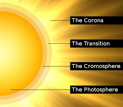 Layers of the Solar Atmosphere